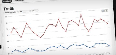 Nu får klubben full koll på besökarstatistiken!