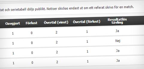 Nu finns möjligheten att dölja resultat och tabell på importerade serier!