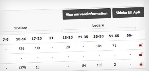 Halmstad, Järfälla och Mölndal kommun kan nu rapportera till ApN via laget.se